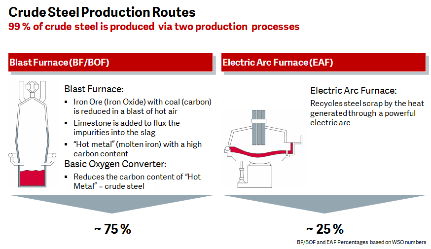 Graphite Electrodes Crude Stee production